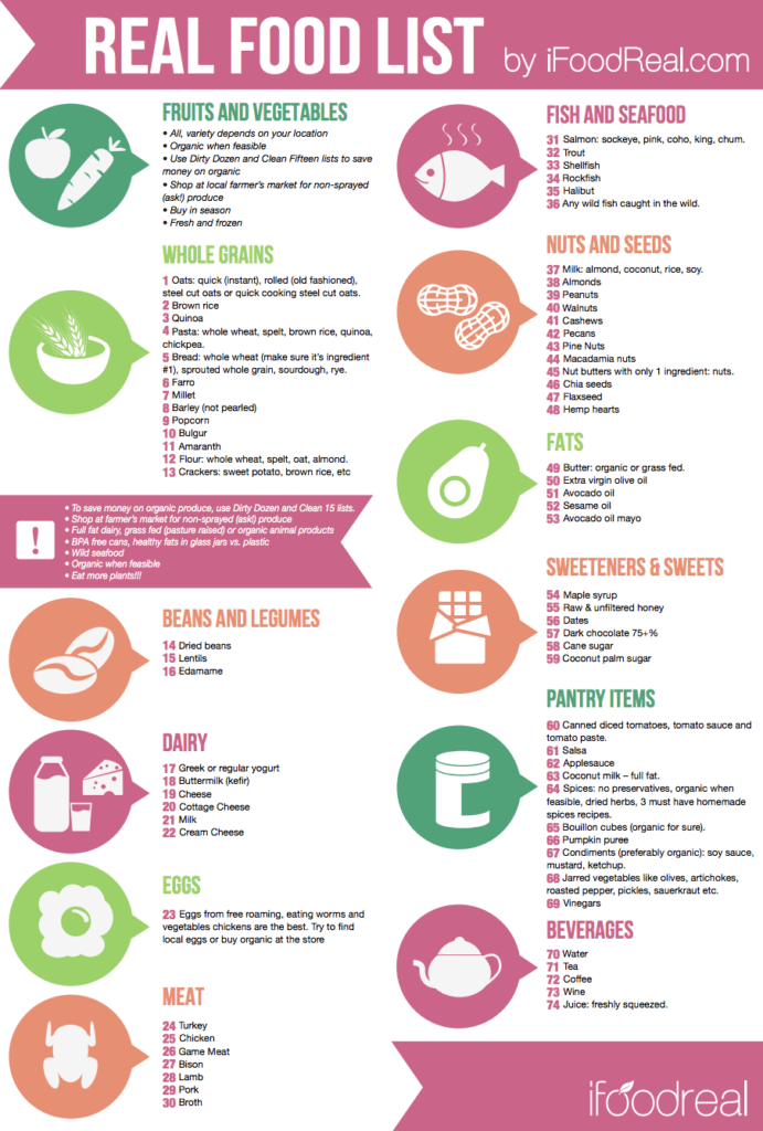 real food list pdf